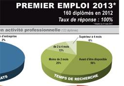 Premier emploi 2013