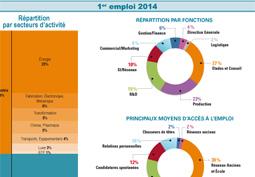 Premier emploi 2014