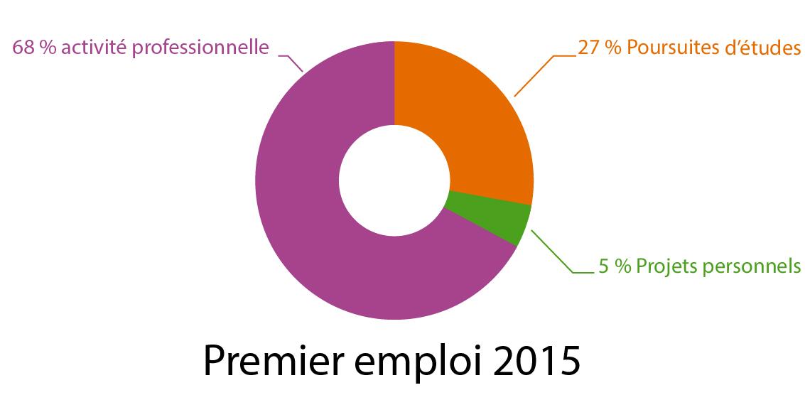 Premier emploi 2015