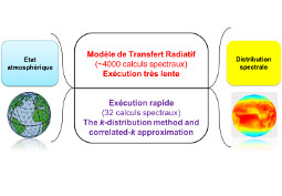 Contribution du Centre O.I.E. à l'amélioration du code de transfert radiatif libRadtran