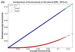 Les travaux du centre O.I.E. améliorent la précision du code libRadtran de transfert radiatif dans l'atmosphère